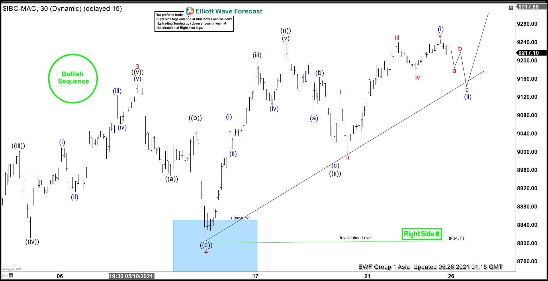 IBEX Elliott Wave Chart