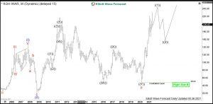 KGHM Elliott Wave Monthly