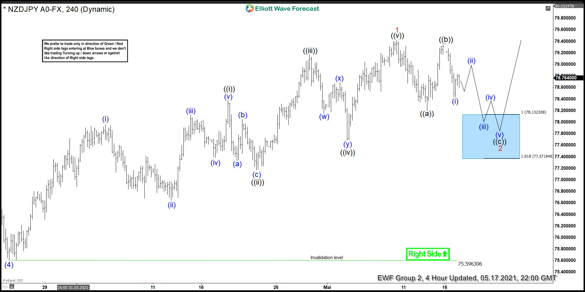 NZDJPY Another Buying Opportunity At The Blue Box Area