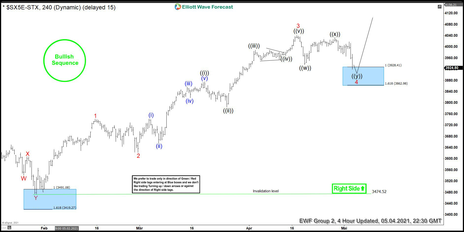 Eurostoxx (SX5E) Buying The Dips At The Extremes