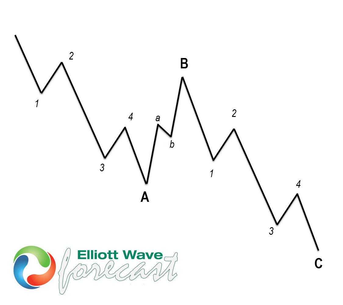 EURJPY Buying The Dips After Elliott Wave Zig Zag Pattern