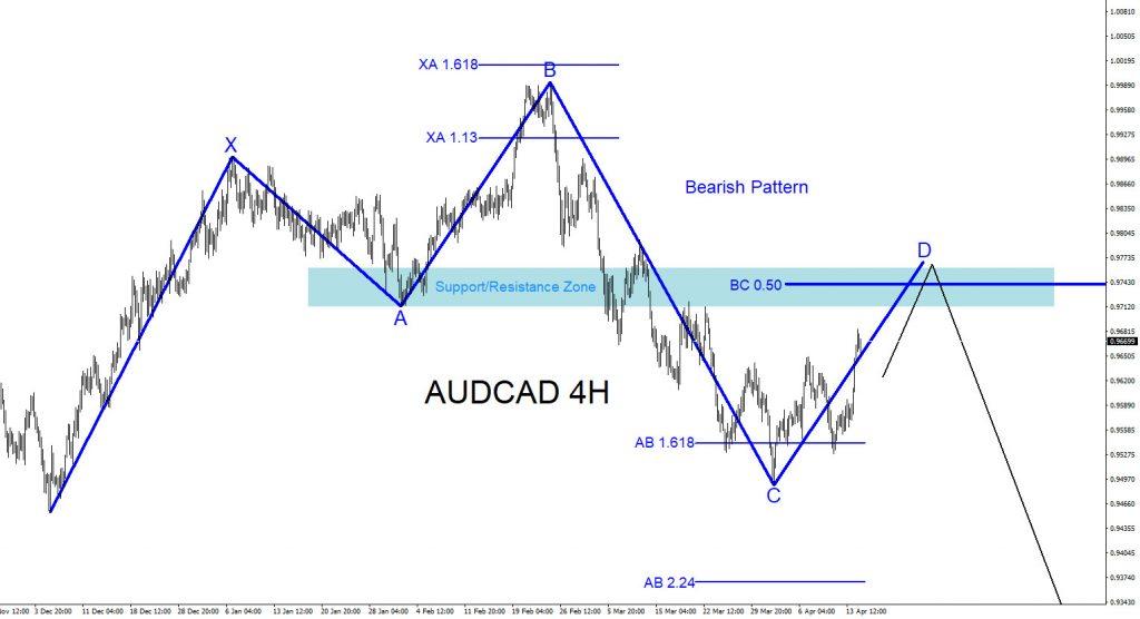 AUDCAD, trading, elliottwave, forex, bearish market pattern, @AidanFX, AidanFX