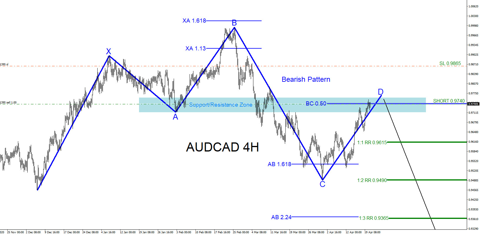 AUDCAD : Tracking and Trading the Move Lower
