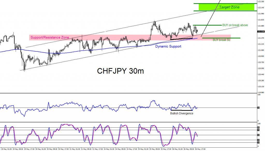 CHFJPY, trading, forex, elliottwave, market patterns, AidanFX, @AidanFX