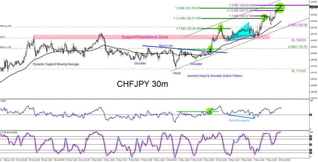 CHFJPY, trading, forex, elliottwave, market patterns, @AidanFX, AidanFX