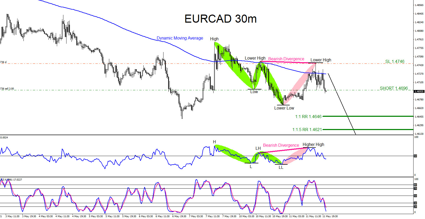 EURCAD : Catching the Move Lower