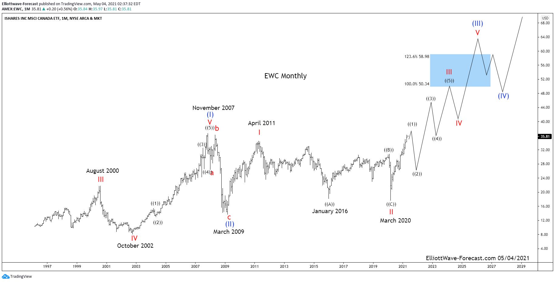 $EWC Elliott Wave & Long Term Uptrend Cycles