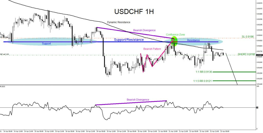 USDCHF : Moves Lower as Expected