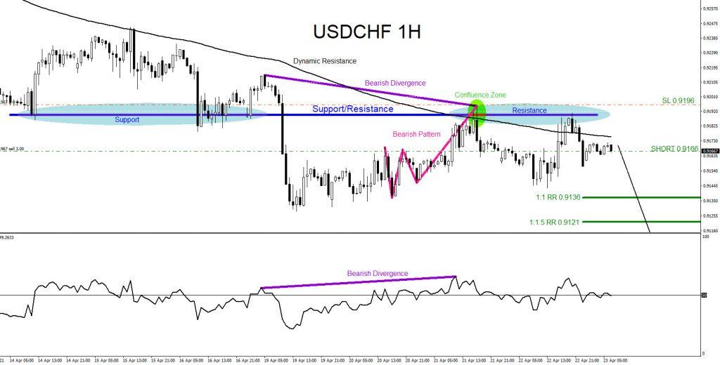 USDCHF, trading, elliottwave, bearish market patterns, forex, @AidanFX, AidanFX