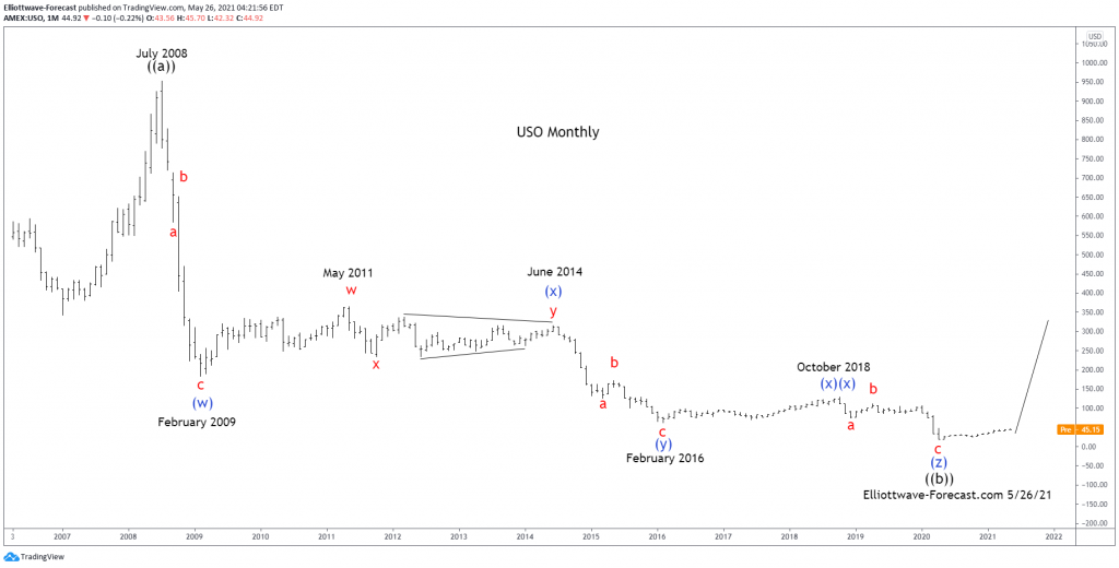 United States Oil Fund Elliott Wave & Long Term Cycles $USO