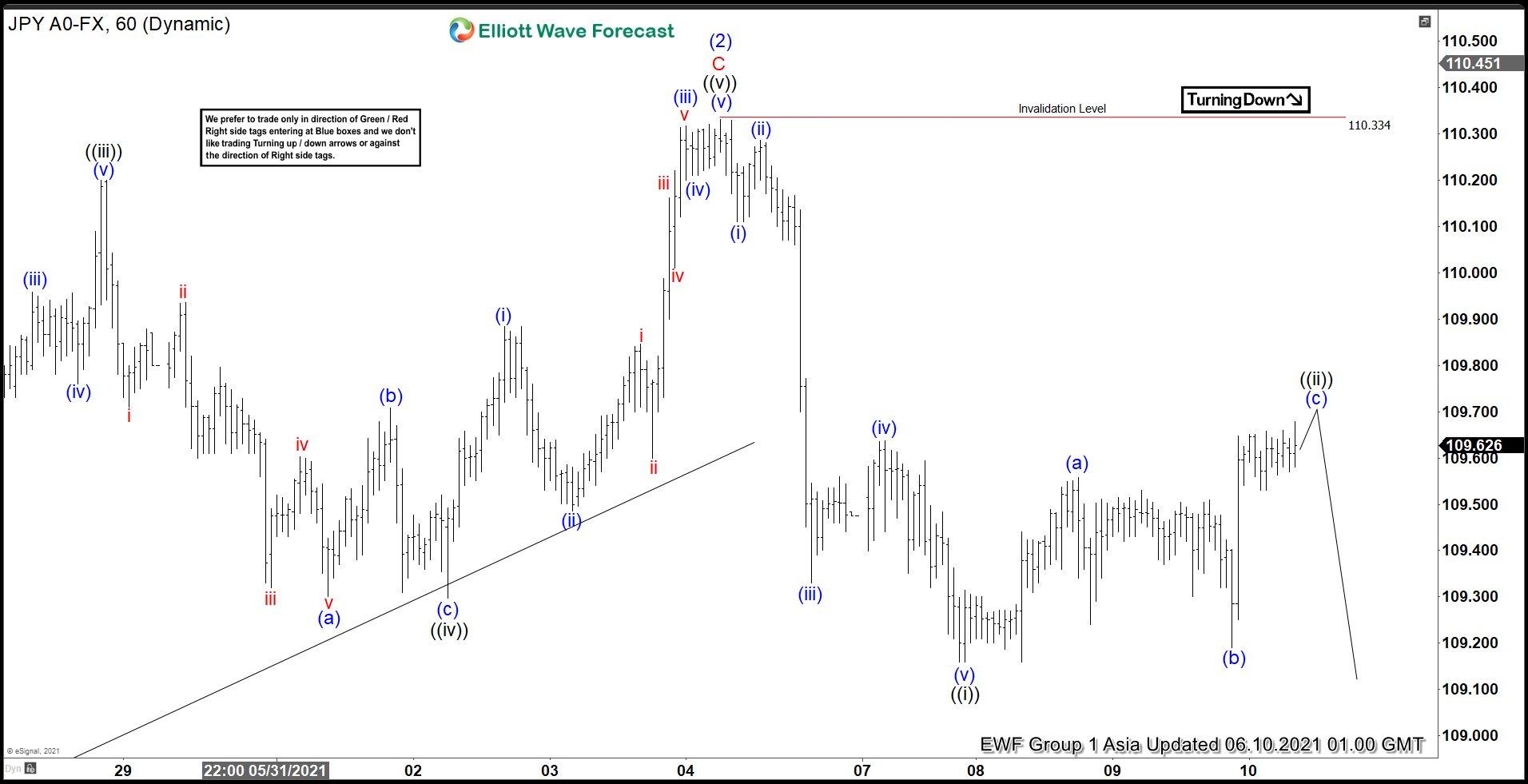 USDJPY Elliott Wave Chart