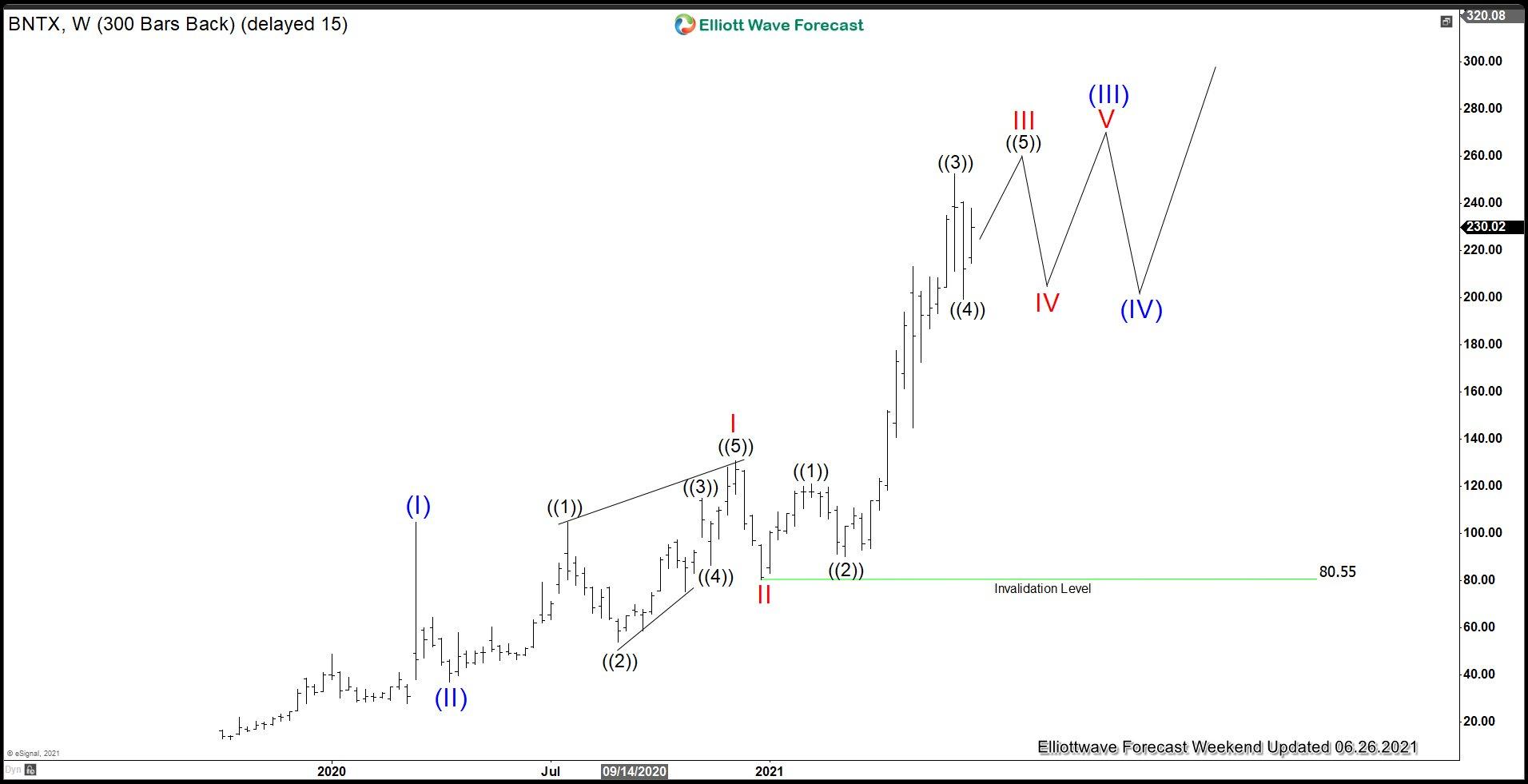 BioNTech (BNTX) Elliott Wave Chart