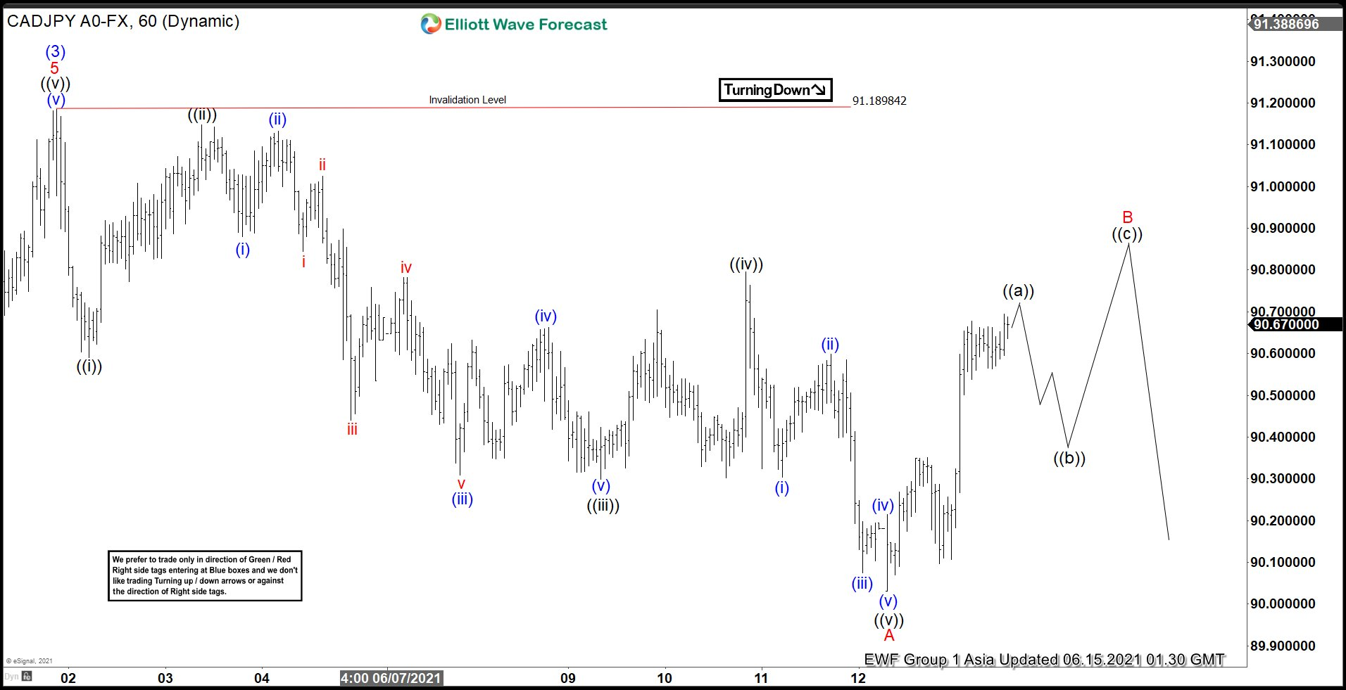 Elliott Wave View: CADJPY Further Correction Lower Likely
