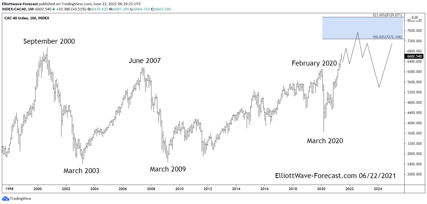 The $CAC40 Longer Term Bullish Cycles & Swings