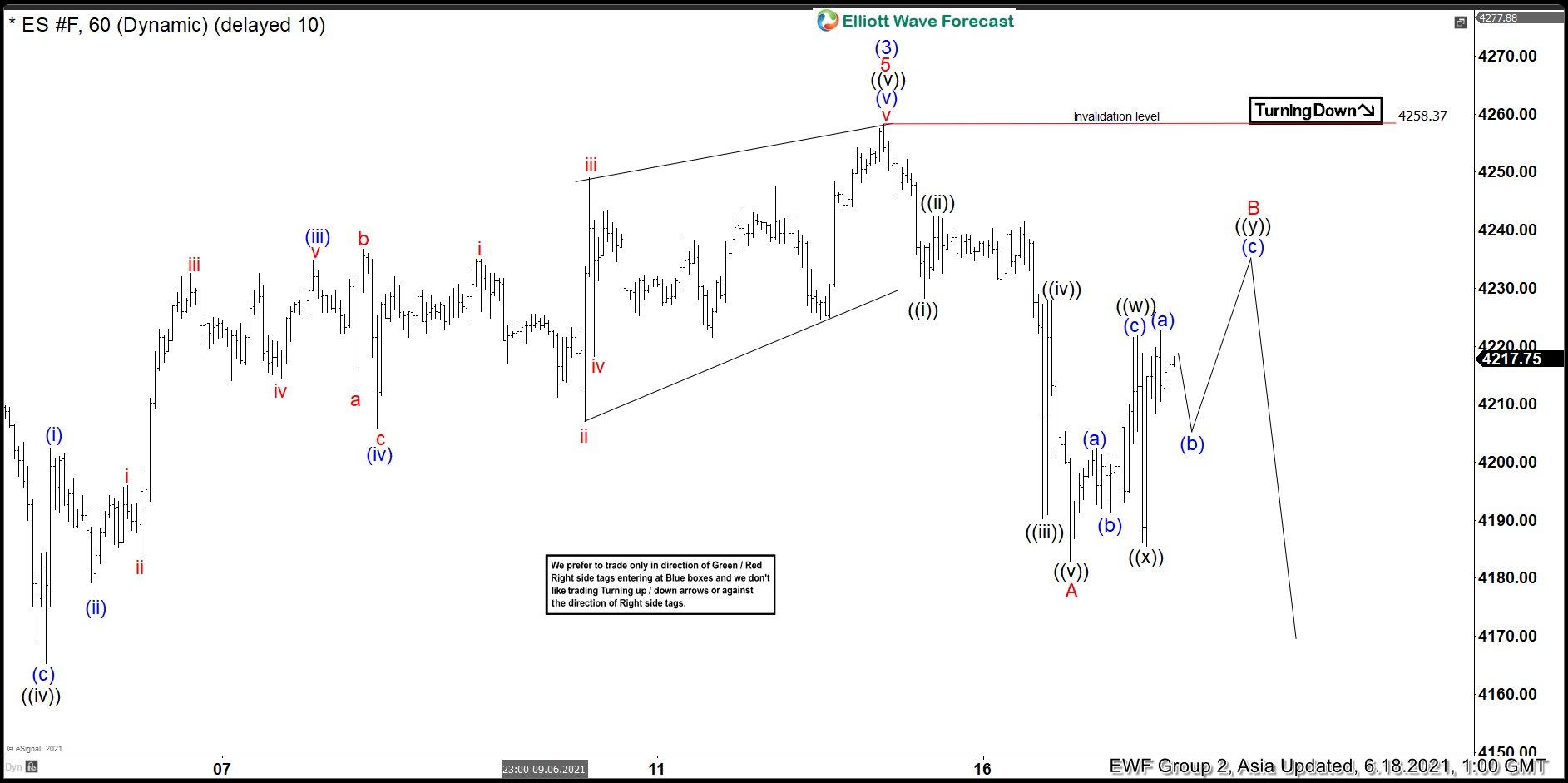 S&P 500 E-Mini (ES) Elliott Wave Chart
