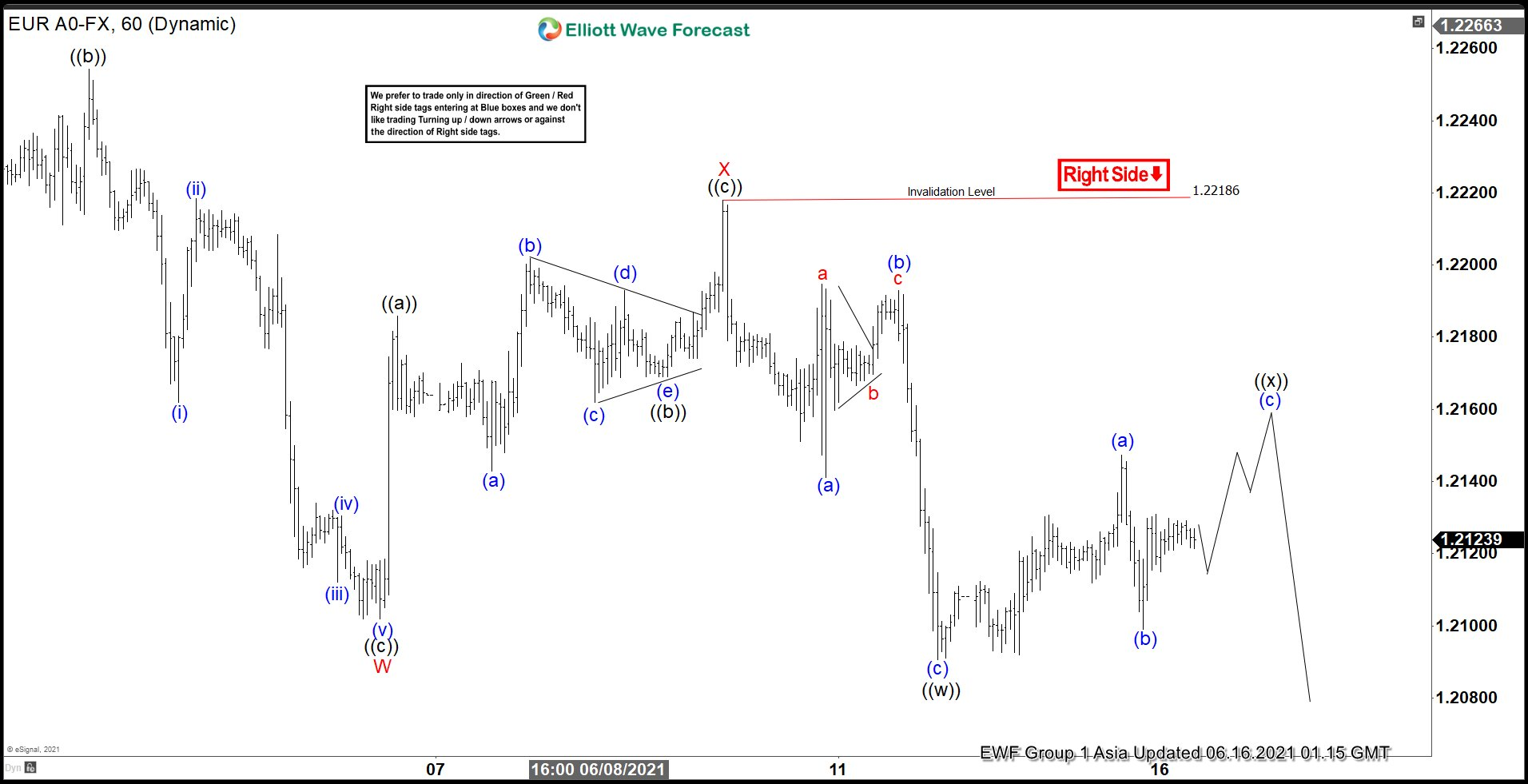 Elliott Wave View: EURUSD Looking for Support