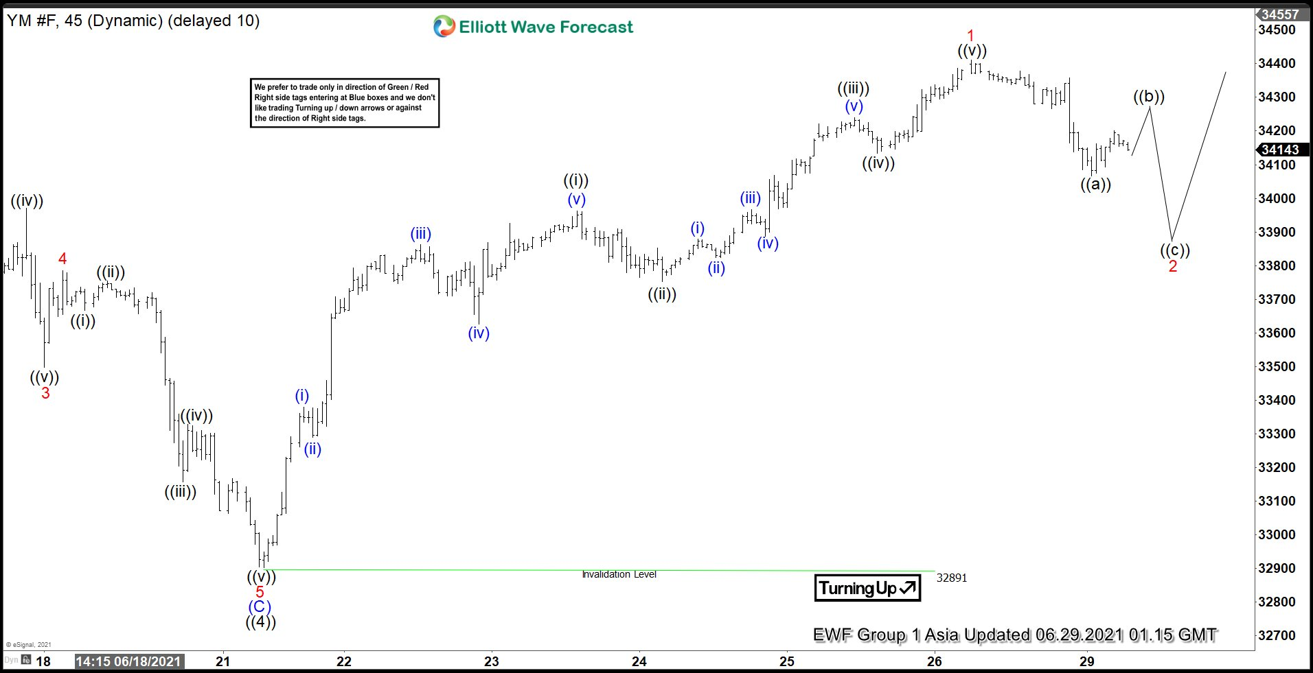 Elliott Wave View: Pullback in Dow Futures (YM) to Find Support