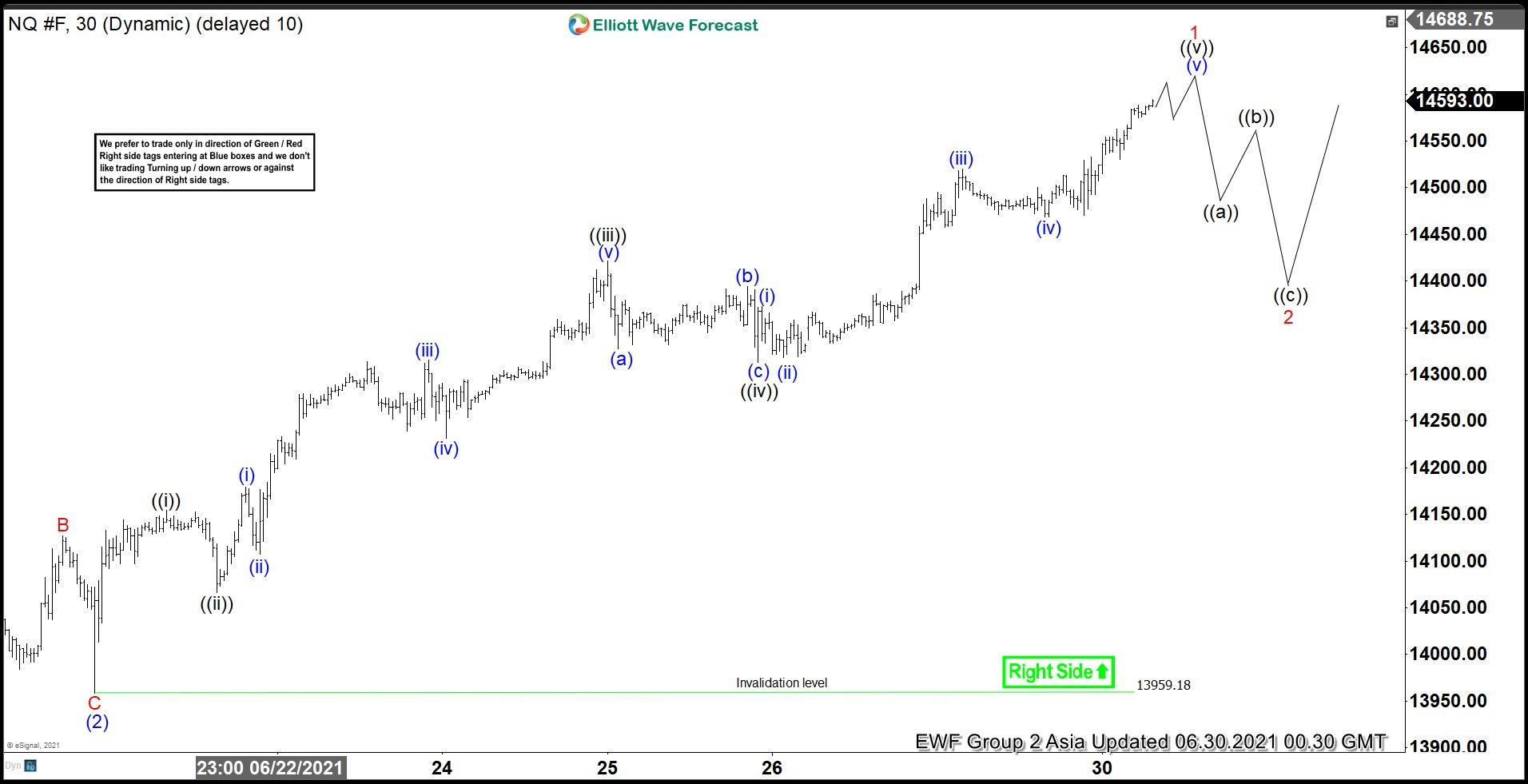 Nasdaq (NQ) Chart of The Day