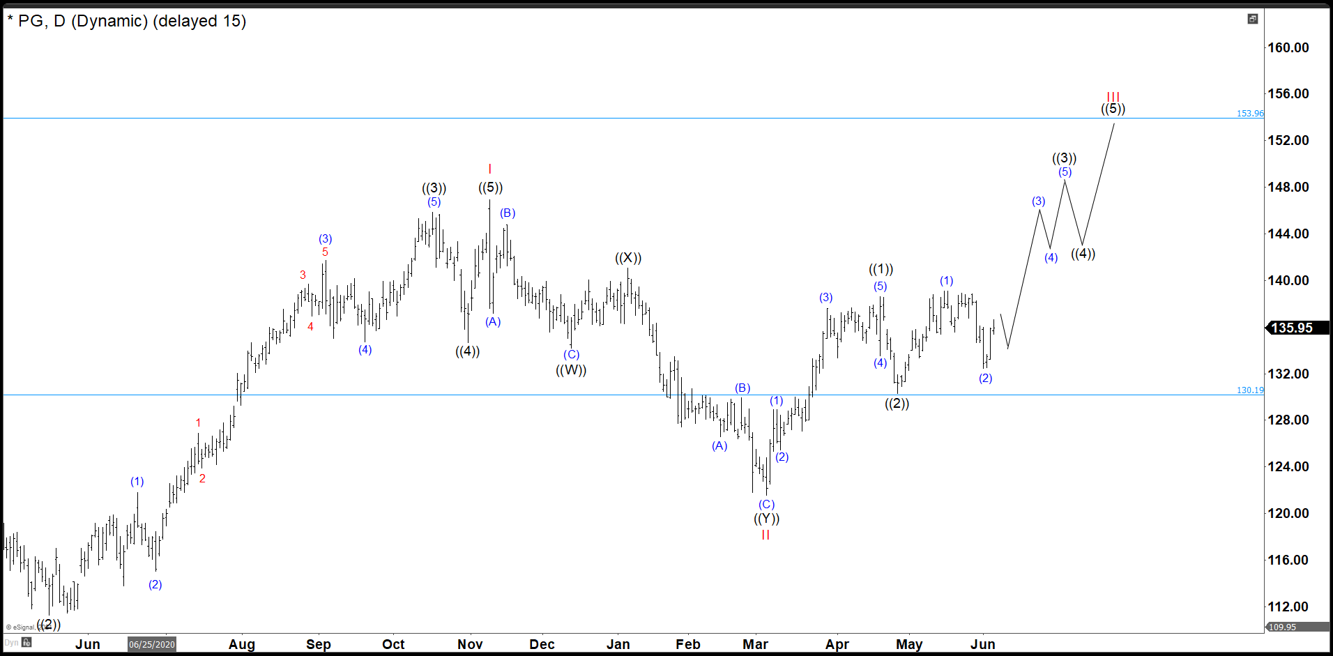 P&G Is Still On Track In Wave ((3)) Pullback Was Deep