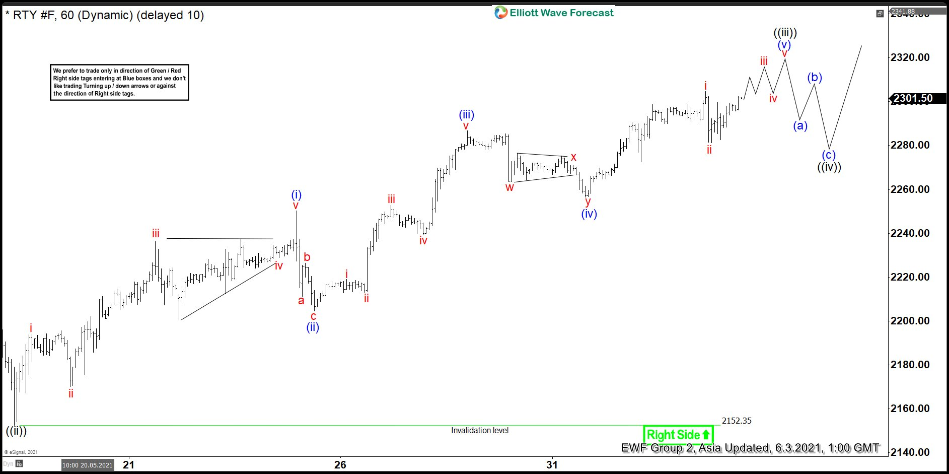 Elliott Wave View: Russell 2000 Aiming for All-Time High