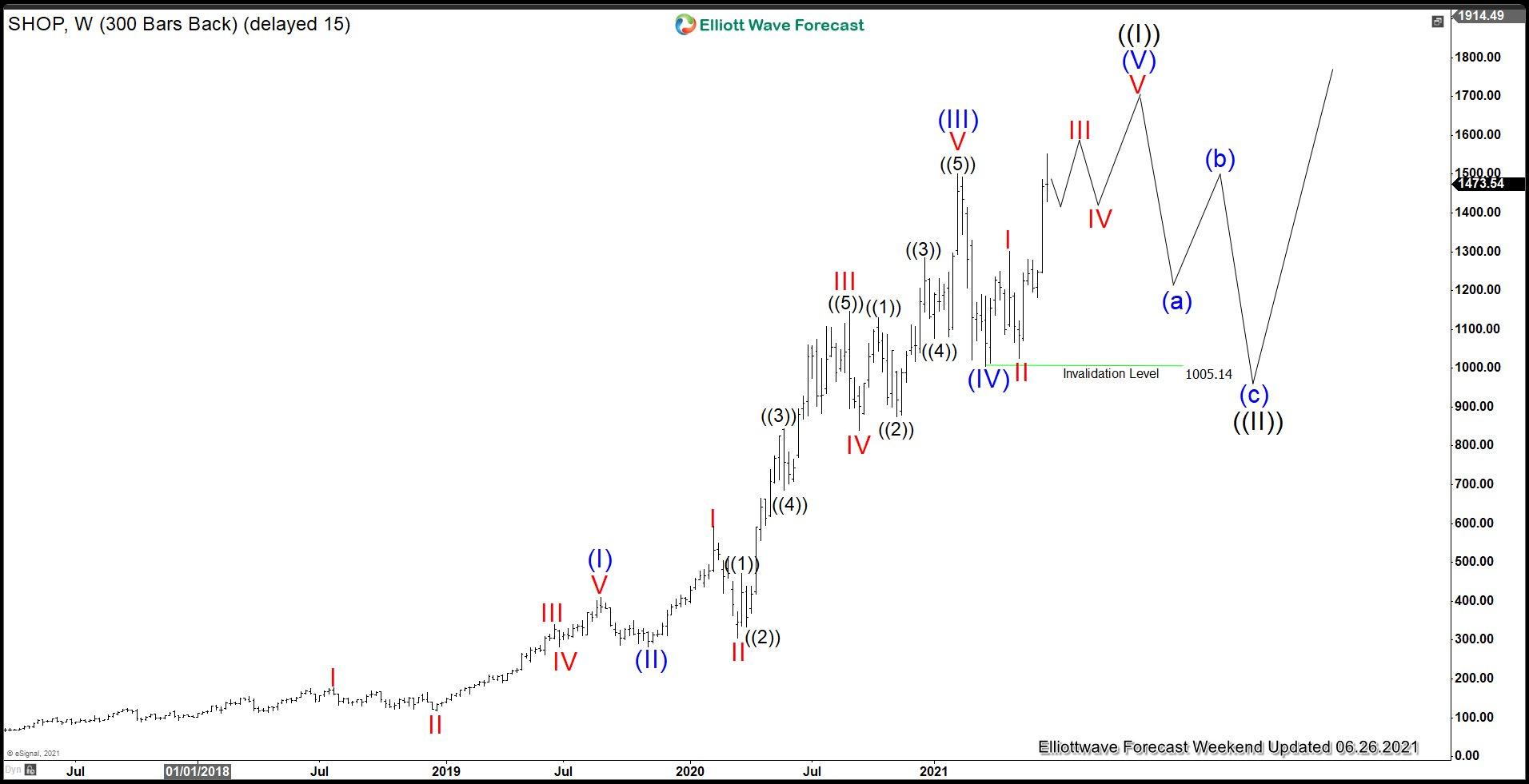 Shopify Elliott Wave Chart