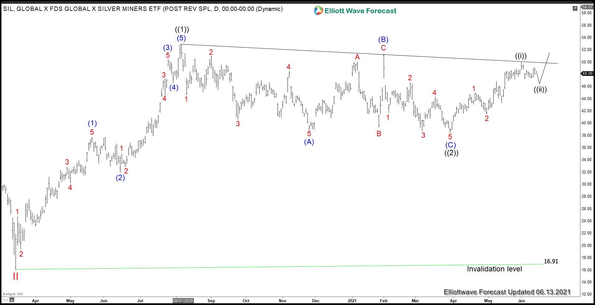 Silver Miner (SIL) Elliott Wave Chart