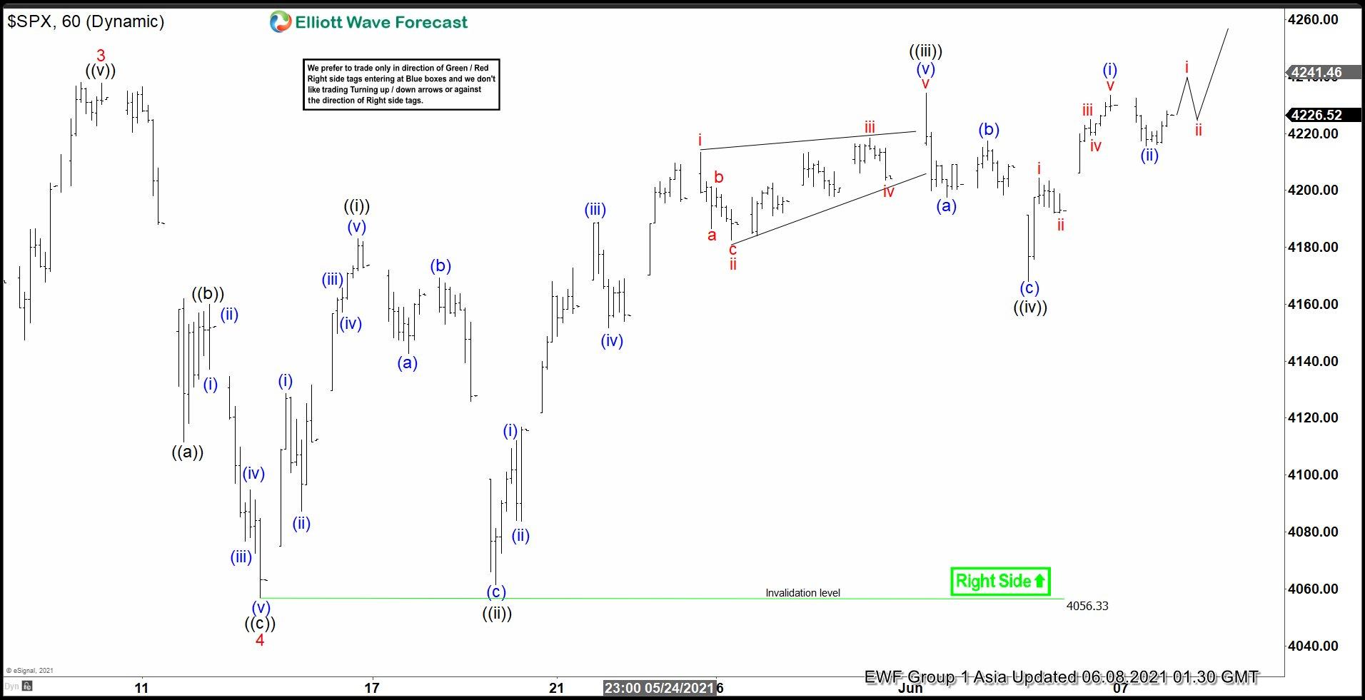 SPX Elliott Wave Chart