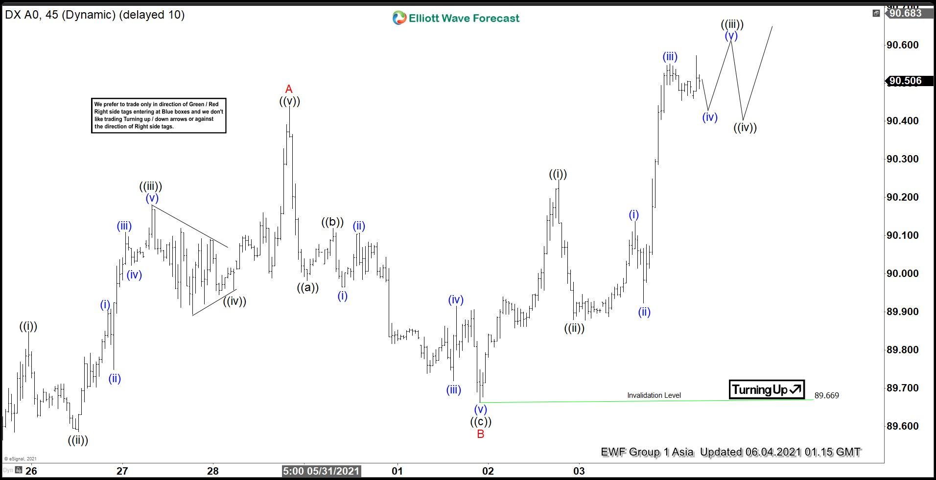 Elliott Wave View: Dollar Index (DXY) Correction Unfolding