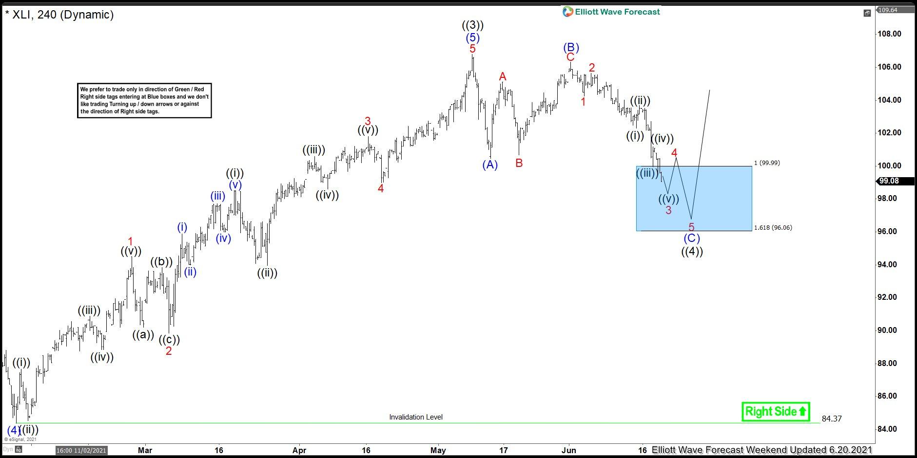 XLI Can Resume The Rally From Elliott Wave Blue Box Area