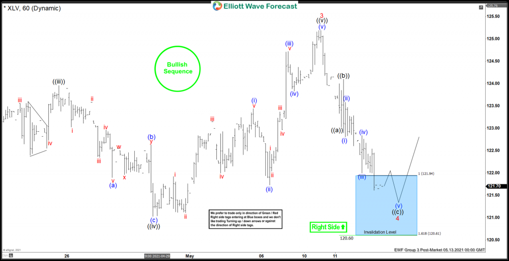 XLV Made New Highs From The Elliott wave Blue Box Area