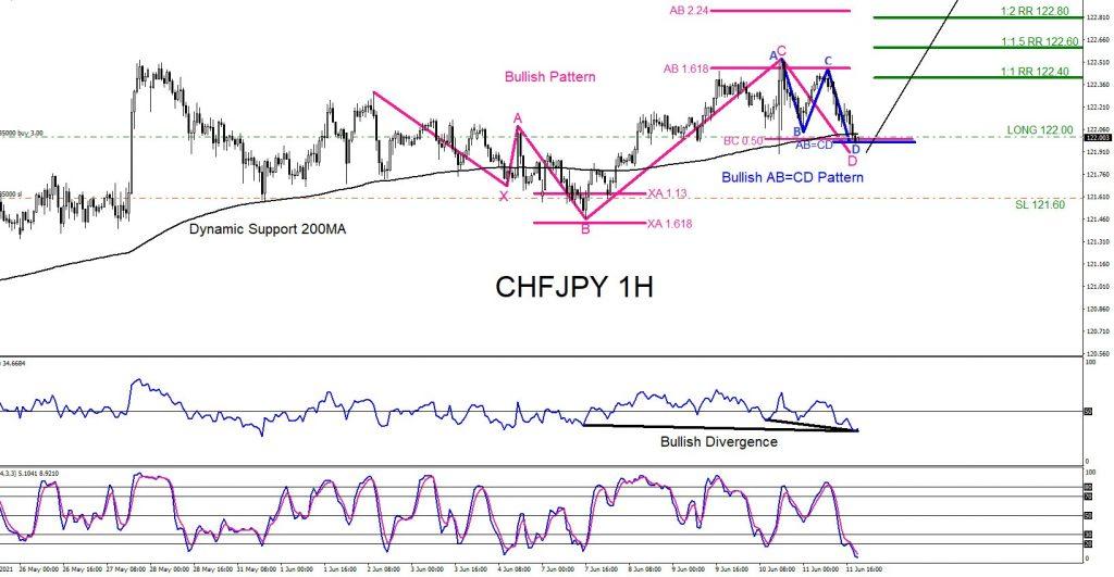 CHFJPY, forex, trading, signals, elliottwave, elliott wave, technical analysis, patterns, market, bullish