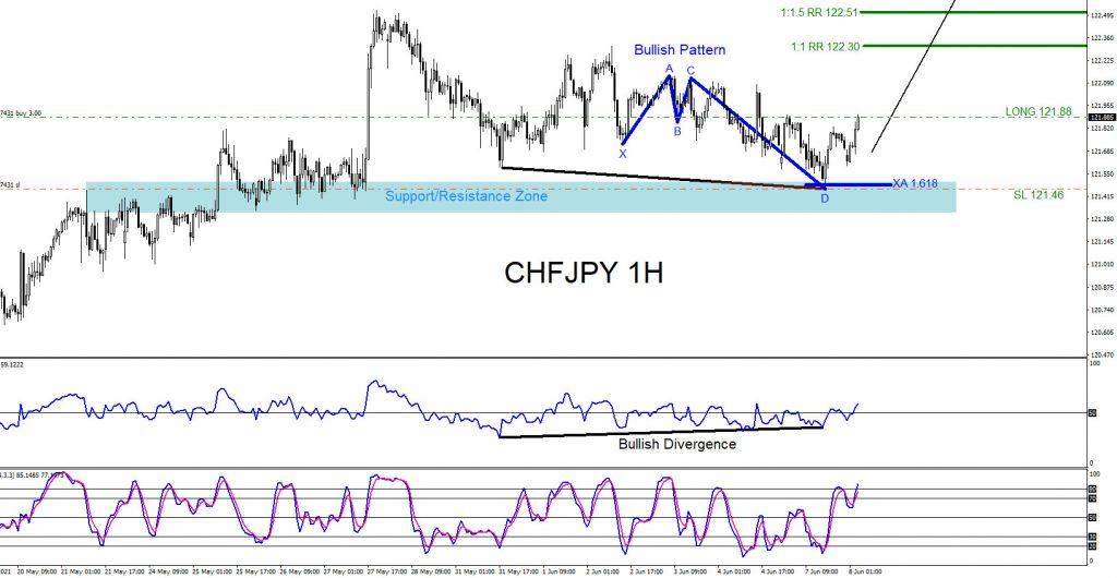 CHFJPY, trading, elliottwave, bullish market patterns, forex, @AidanFX, AidanFX