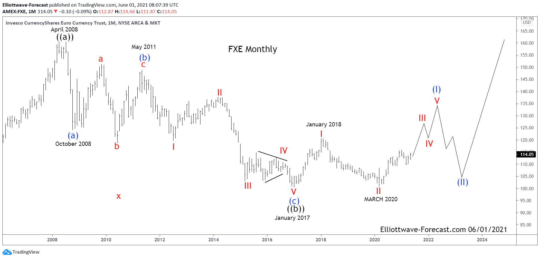 $FXE Elliott Wave & Long Term Cycles