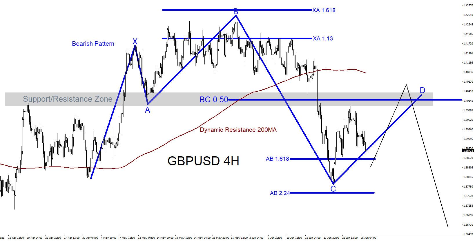 GBPUSD : Possible Bearish Pattern?
