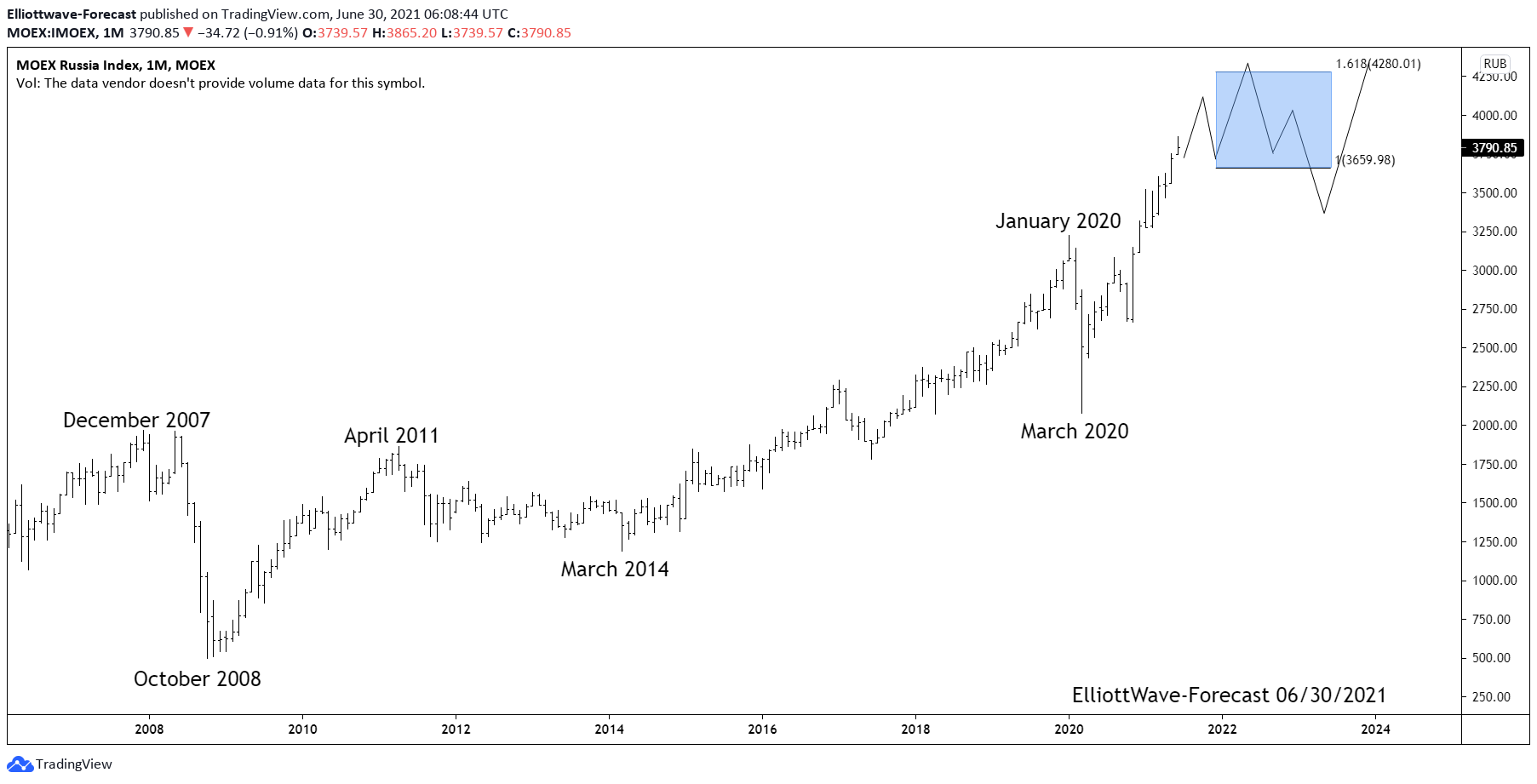 MOEX Russian Index Bull Trend and Longer Term Cycles