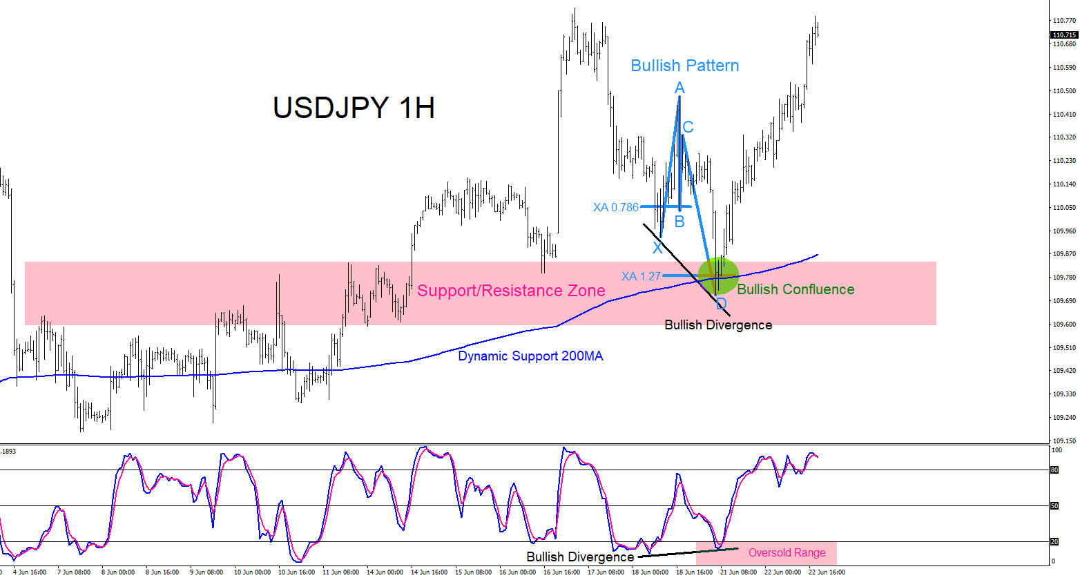 USDJPY : Spotting and Trading Confluence Areas