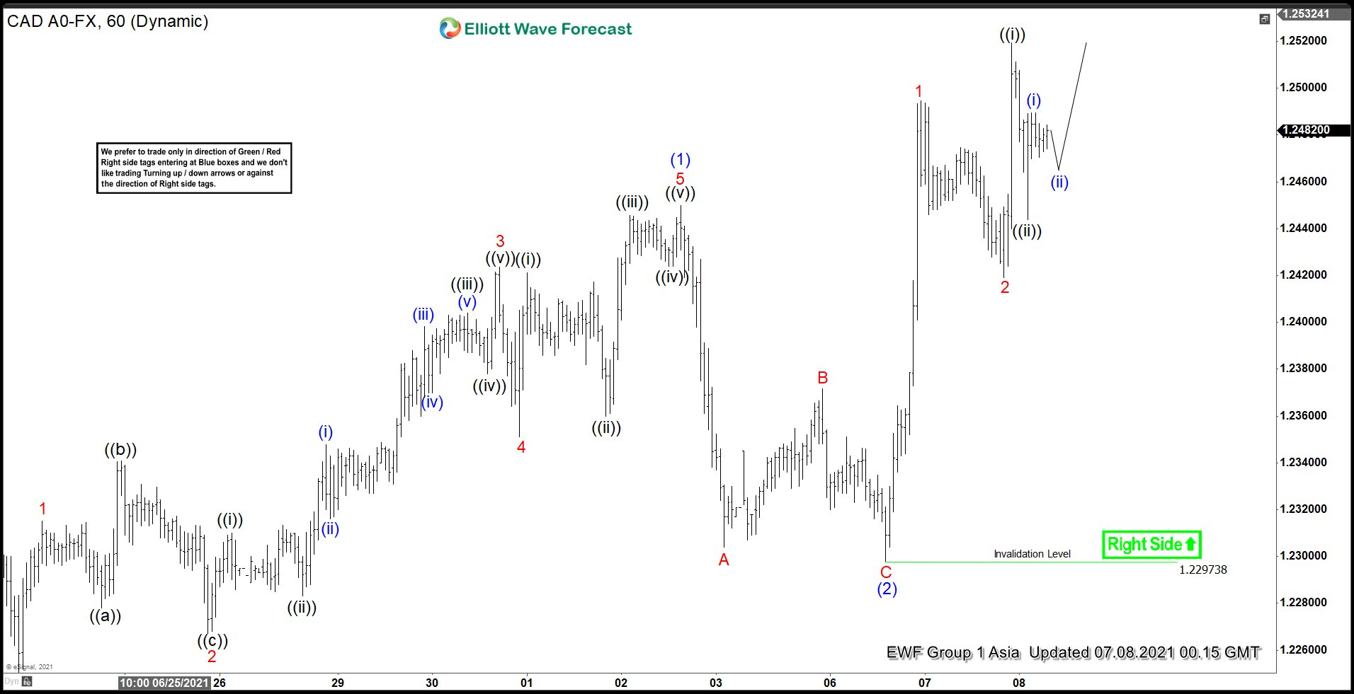 Elliott Wave View: USDCAD Further Rally Expected
