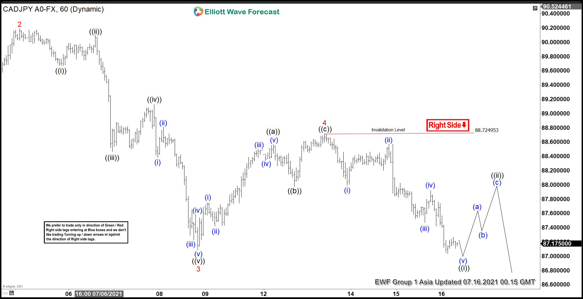 Elliott Wave View: CADJPY May See Support Soon