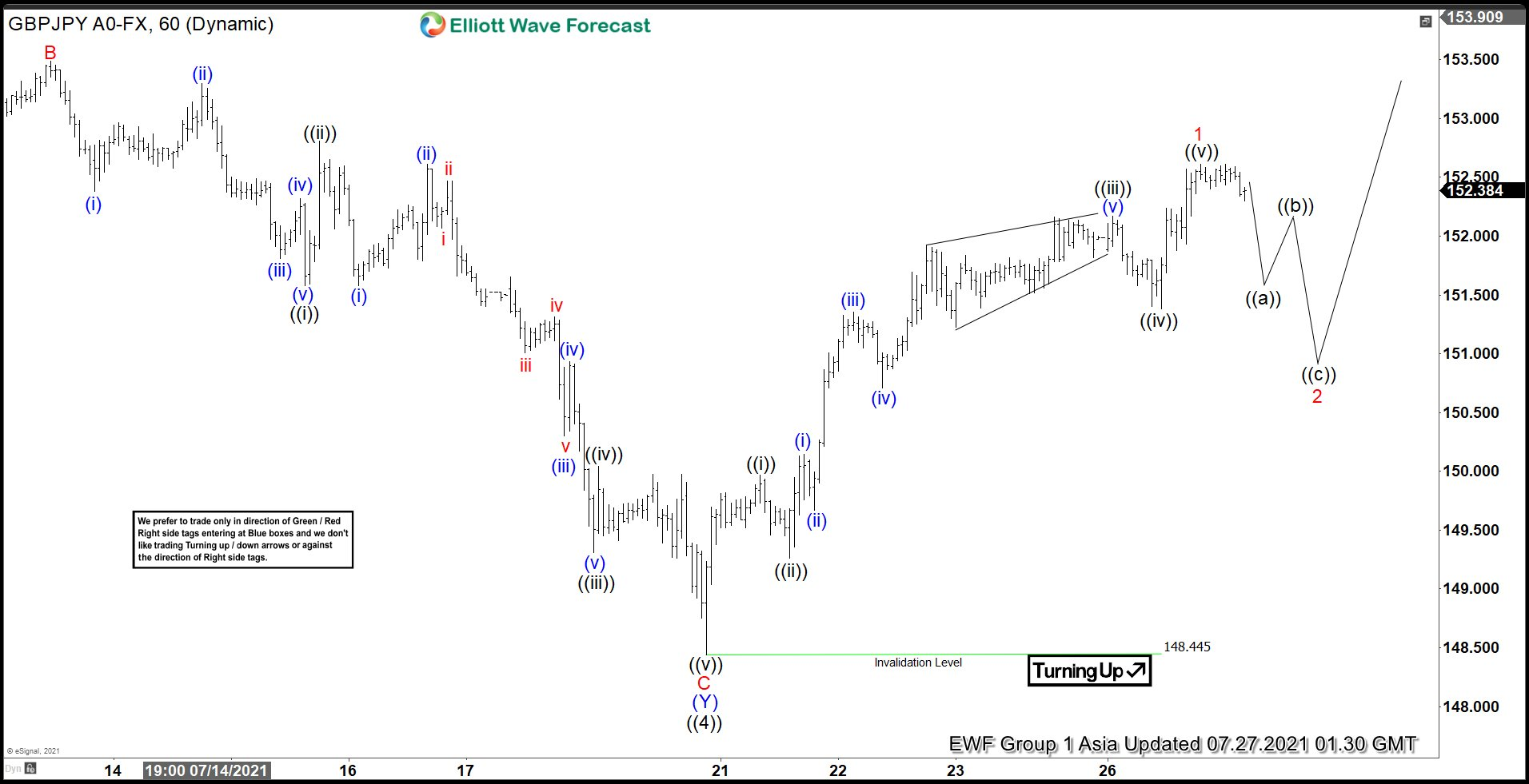 Elliott Wave View: GBPJPY Ended Correction