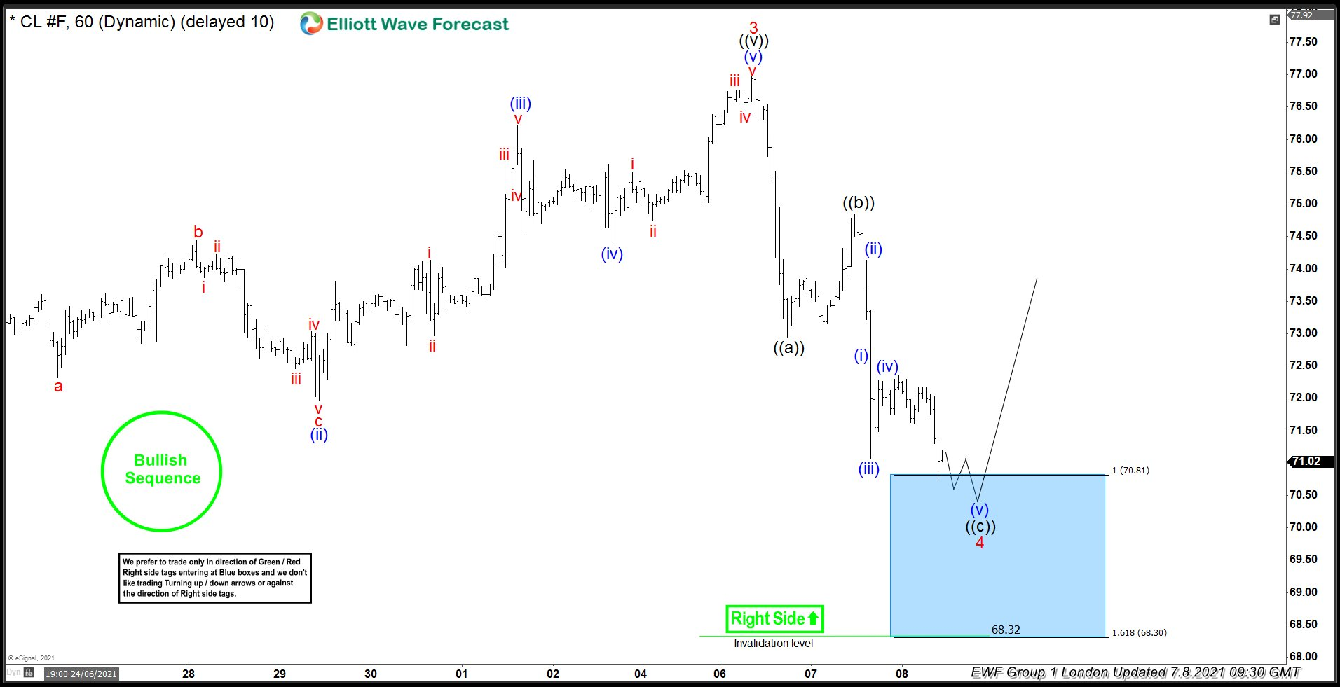OIL ( $CL_F ) Buying The Dips After Elliott Wave Zig Zag Pattern