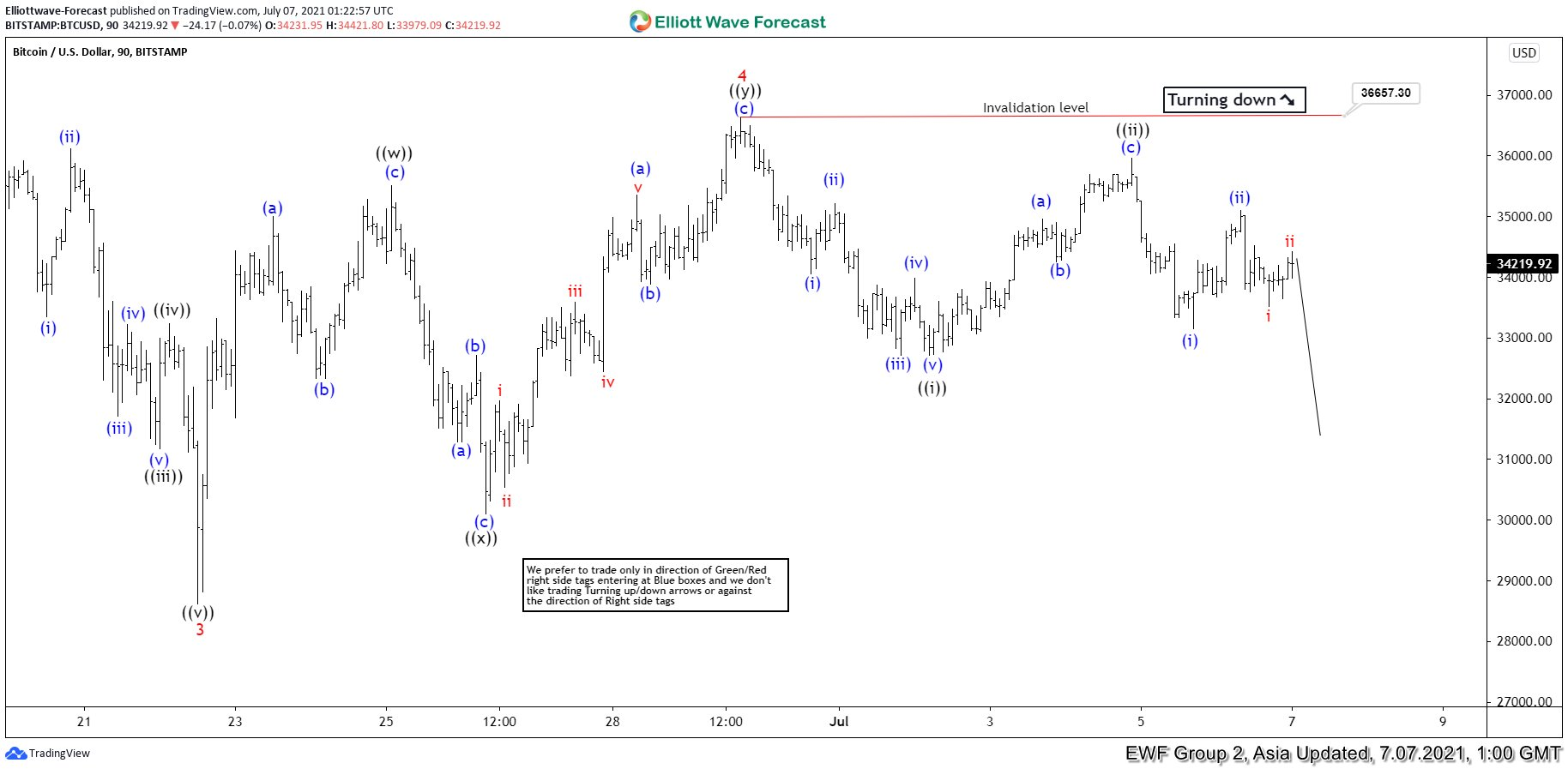 Elliott Wave View: Bitcoin (BTC) Looking for Further Downside