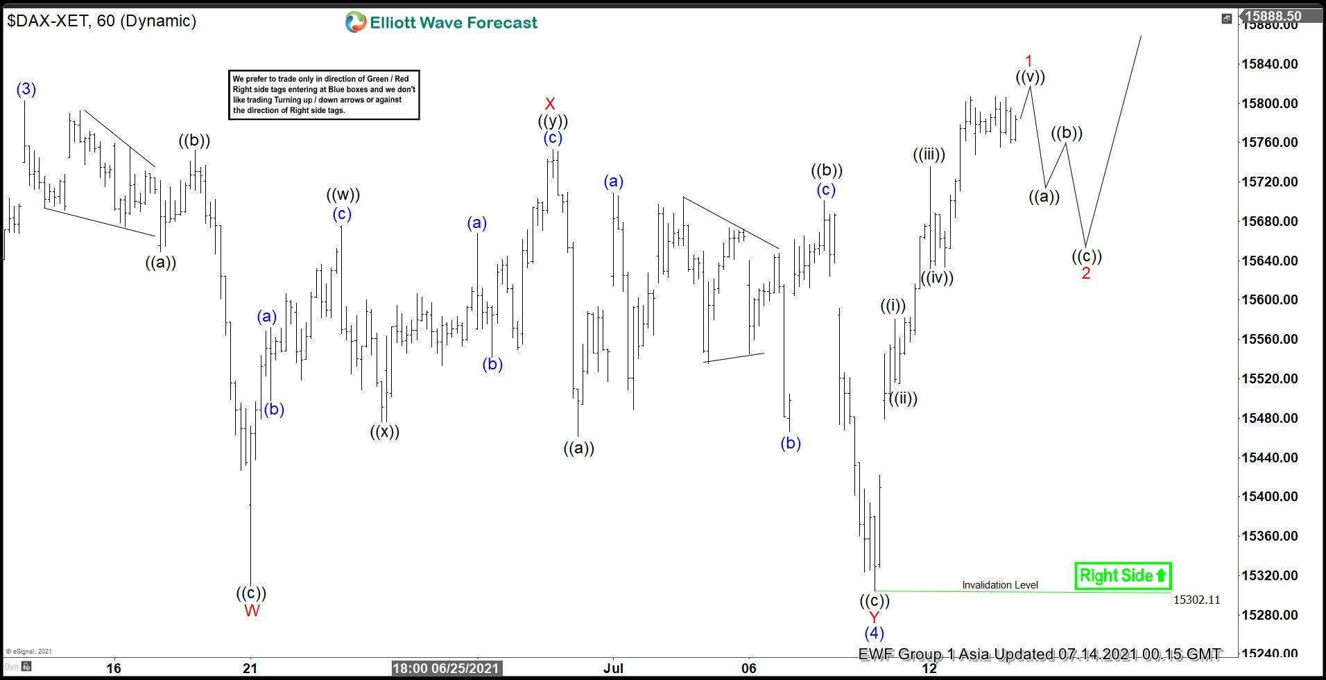 DAX Elliott Wave Chart