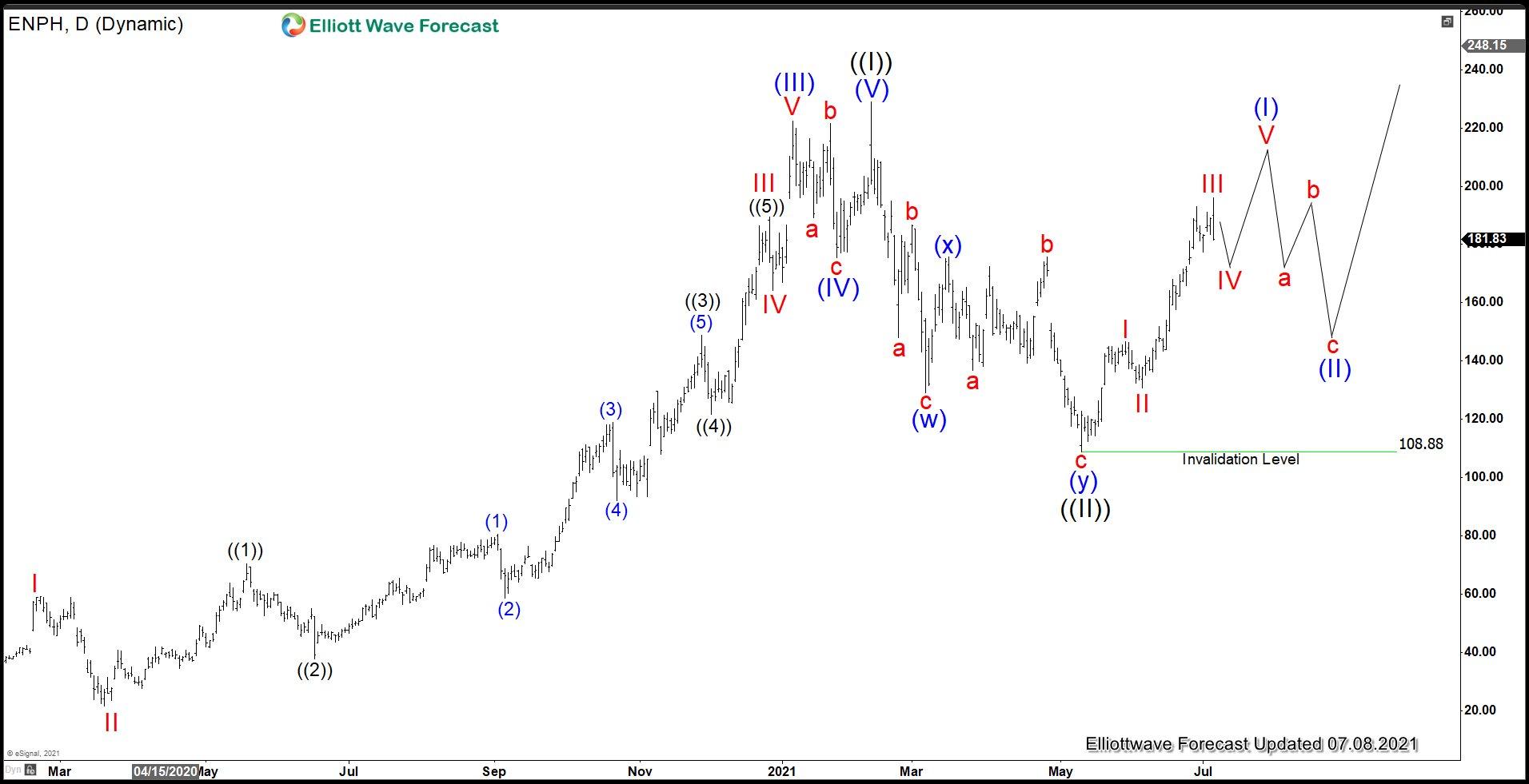 Enphase Energy (ENPH) Elliott Wave Chart