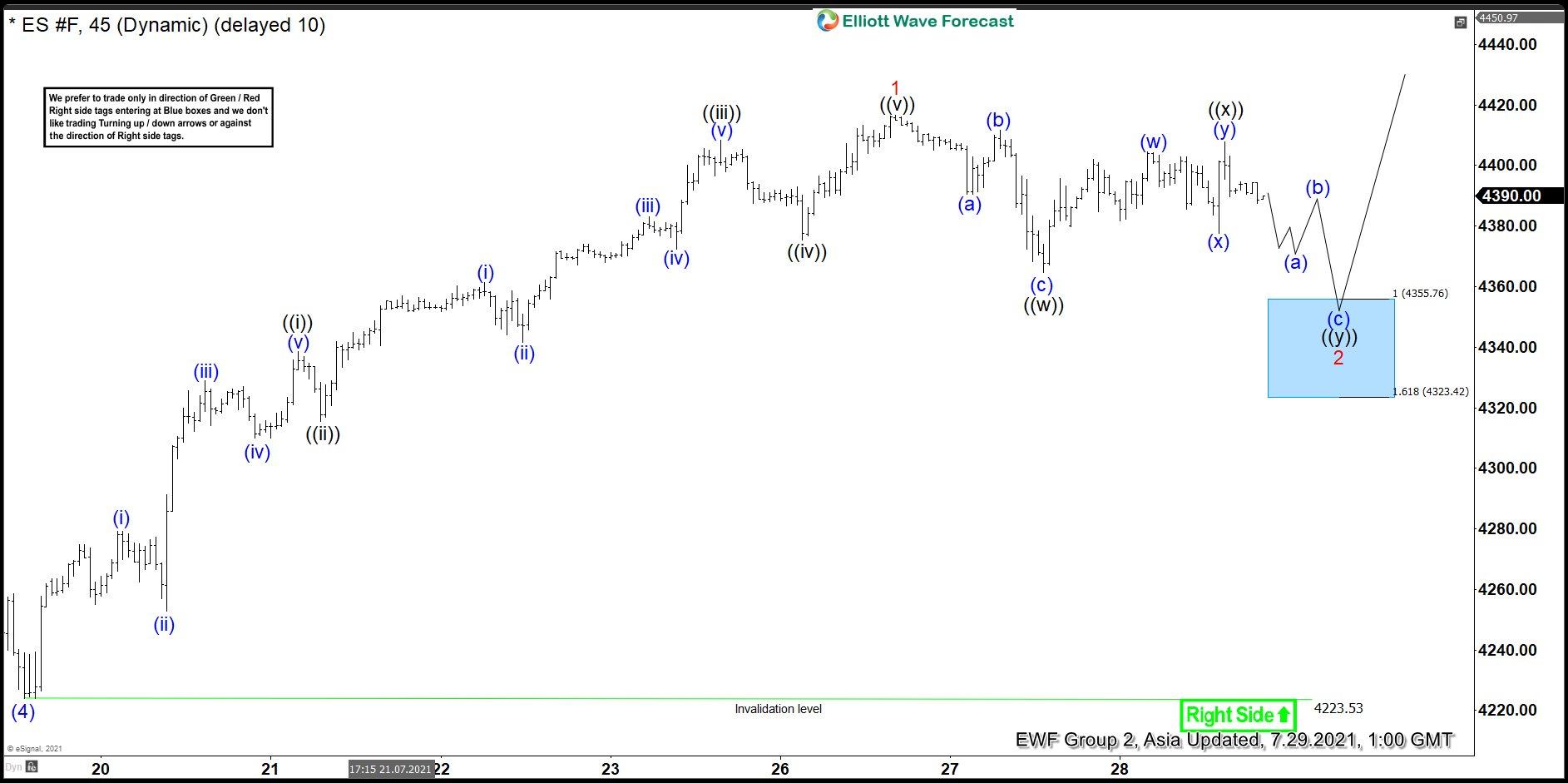 Elliott Wave View: S&P 500 E-Mini Futures (ES) Short Term Support Area