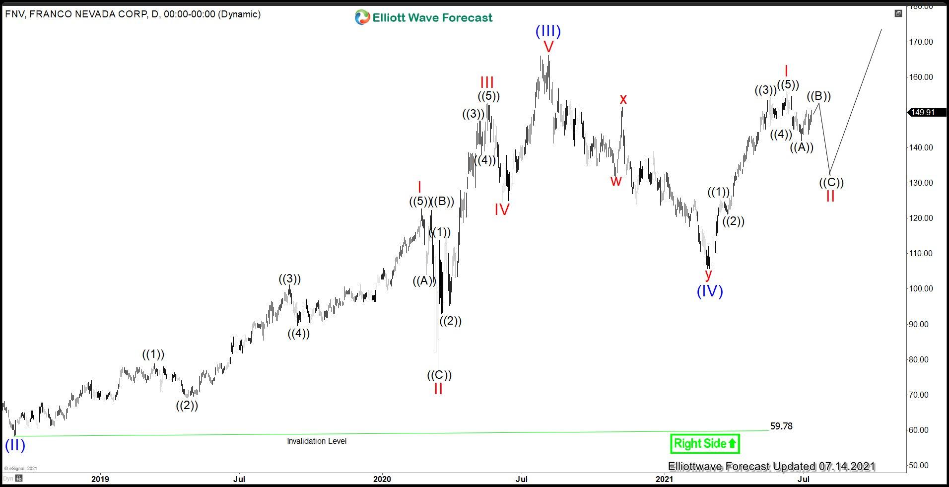 FNV Elliott Wave Chart