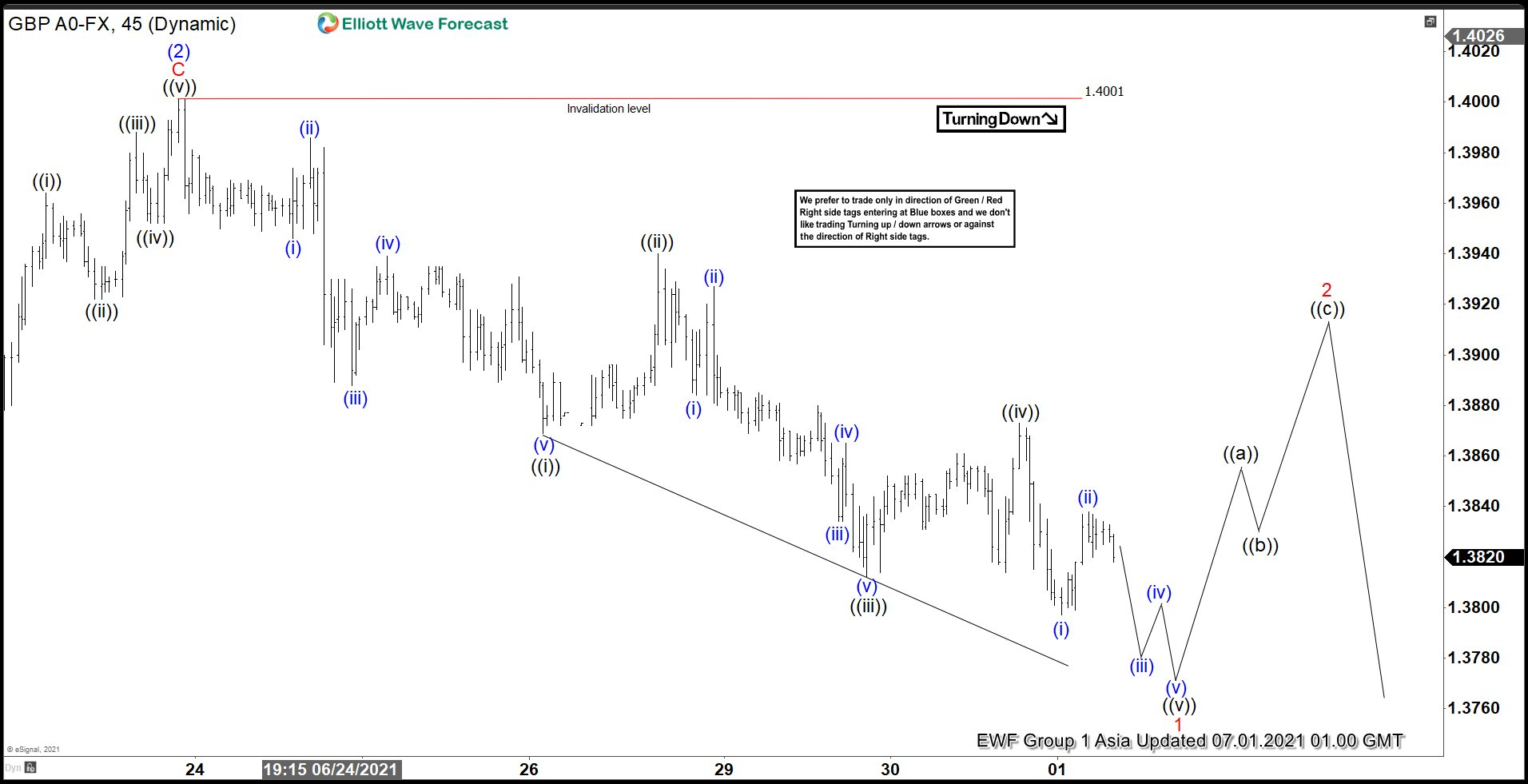 Elliott Wave View: GBPUSD May See Further Pullback