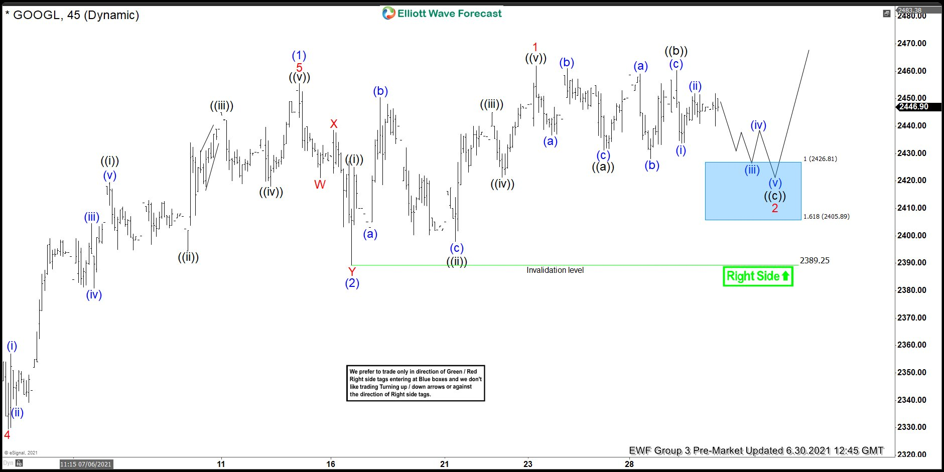 Google Elliott Wave View: Made New Highs From Blue Box Area