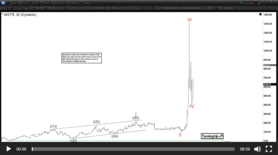 Microstrategy ($MSTR) Video Blog, Higher Extension Is Favoured