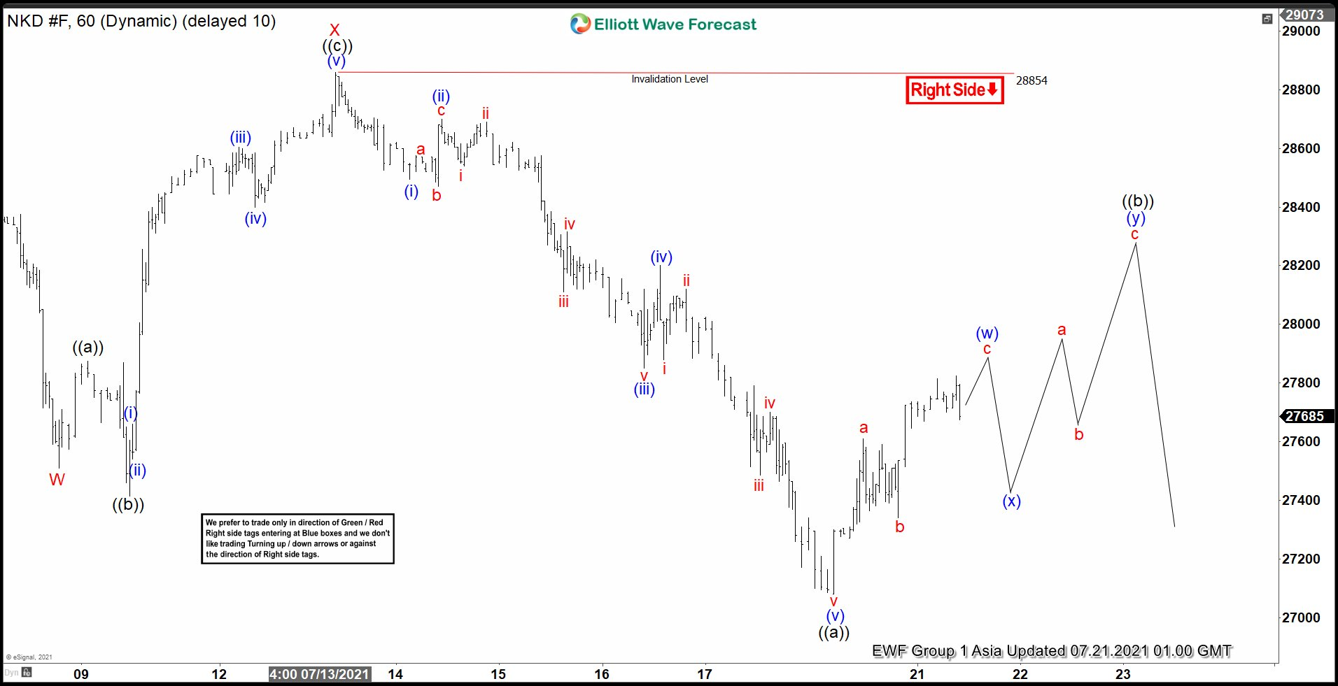 Elliott Wave View: Nikkei (NKD) Rally Likely to Fail