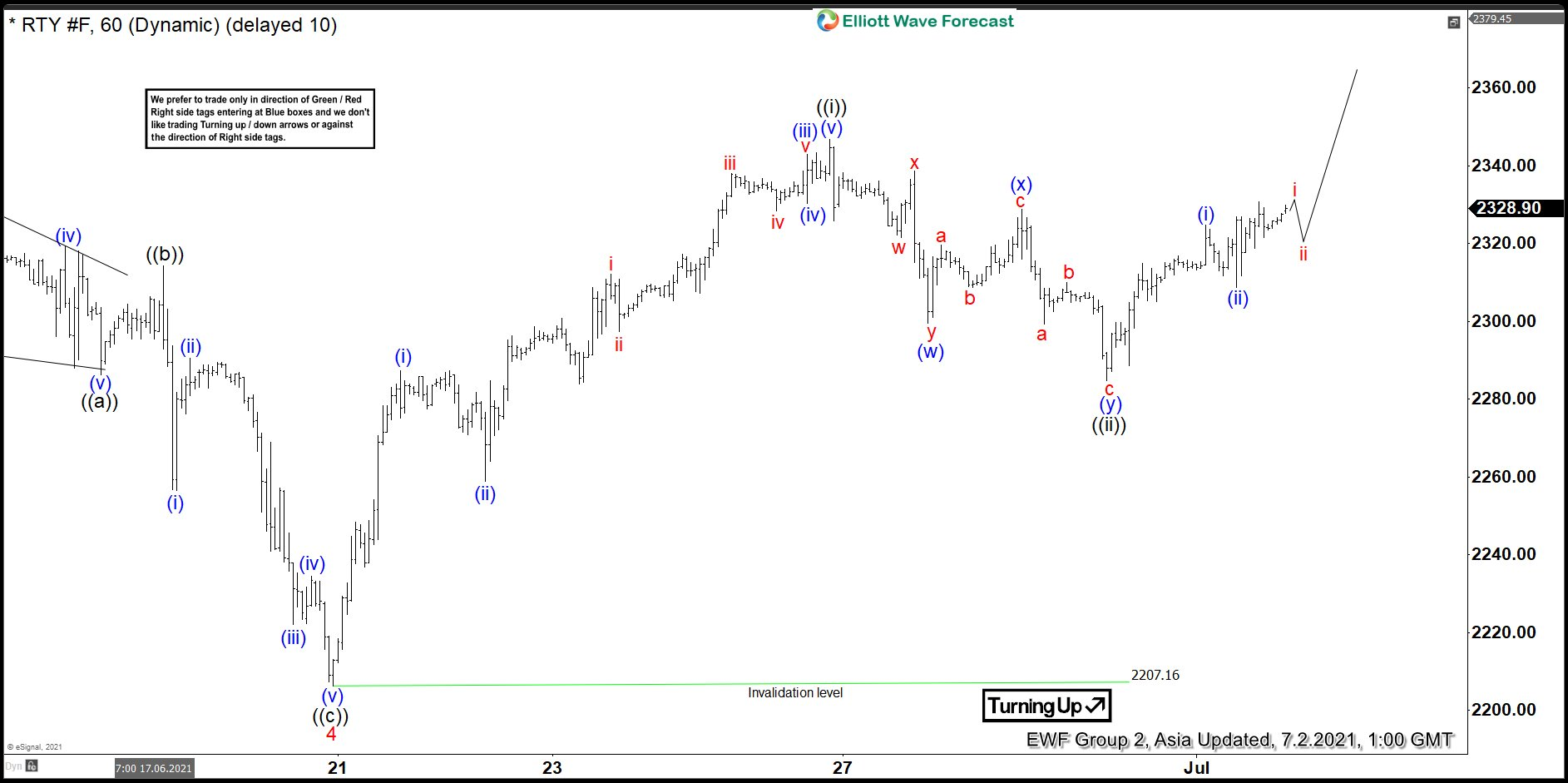 Elliott Wave View: Russell (RTY) Looking for Further Upside